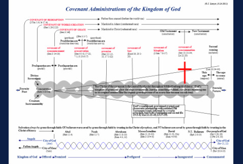 Outpost reformed ministries covenants eschatology covenant